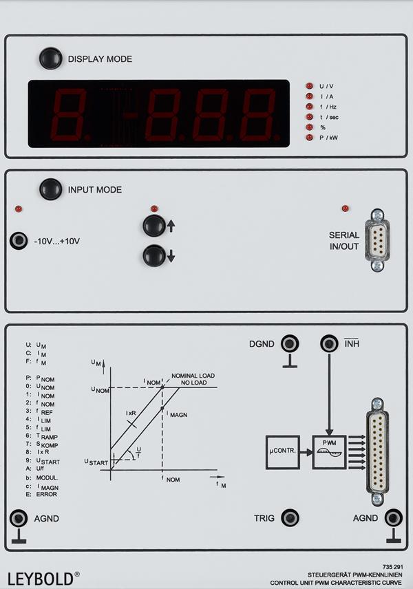 Control unit PWM