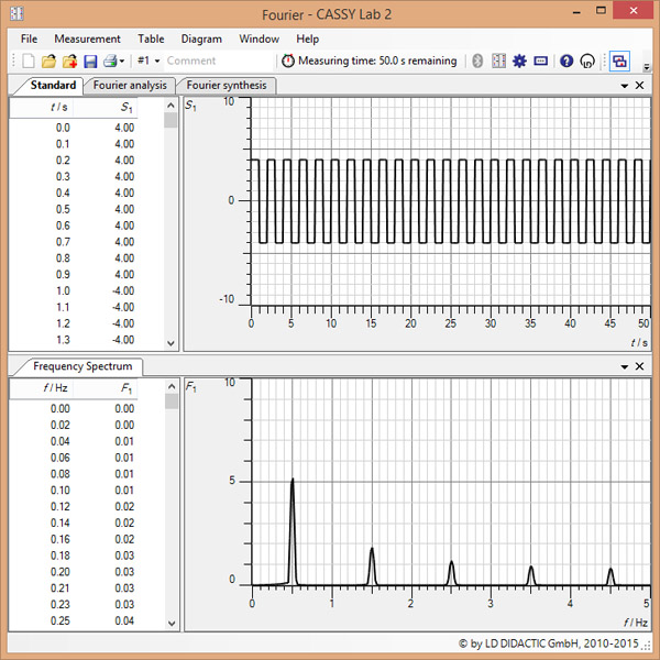 Investigating fast Fourier transforms: simulation of Fourier analysis and Fourier synthesis