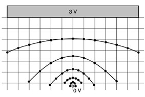 Displaying the equipotential lines of electric fields - Displaying the equipotential lines of ...