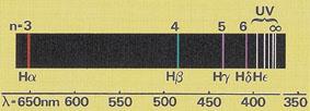 Bestimmung der Wellenlängen Hα, Hβ und Hγ aus der Balmer-Serie des Wasserstoff