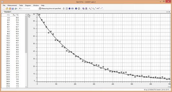 Halbwertszeit Cäsium 137 Berechnen : bestimmung der halbwertszeit von cs 137 aufzeichnung und ~ Themetempest.com Abrechnung