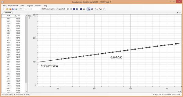 Messung der Temperaturabhängigkeit eines Edelmetallwiderstandes
