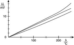 Seebeck-Effekt: Bestimmung der Thermospannung in Abhängigkeit von der Temperaturdifferenz