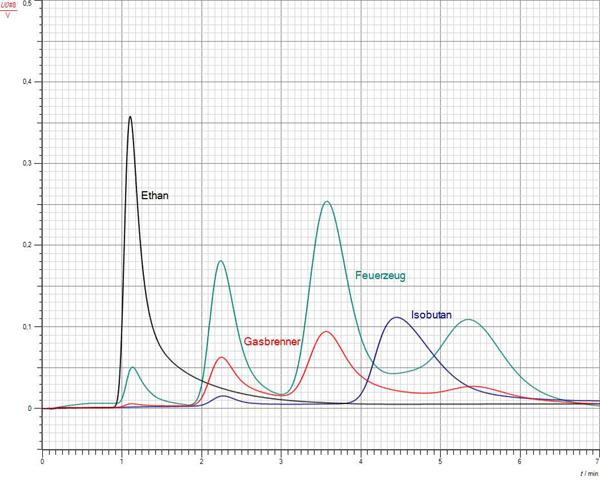 Gaschromatografische Untersuchung von Feuerzeuggas, CPS-Variante