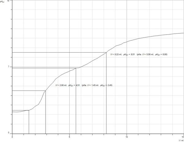 titration of cola 9 febr 2012  die schüler erstellten eine titrationskurve und errechneten daraus einen säuregehalt von über 0,6 gramm phosphorsäure pro liter cola.
